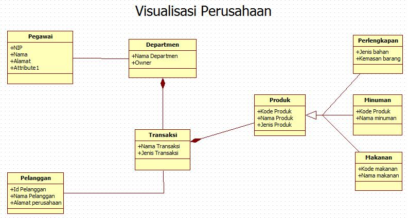 class diagram   queenlittlepenjelasan dari gambar di atas yaitu class pegawai memilki keterhubungan langsung dengan class department class pelanggan memiliki keterhubungan langsung